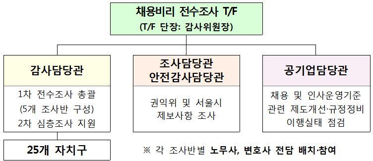 서울시, 민관합동 채용비리 전수조사 추진